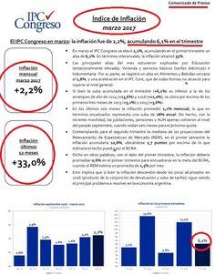 el blog de josé rubén sentís: IPC congreso marzo: mensual 2,2%, primer trimestre...