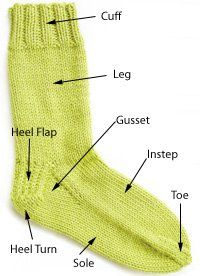 How to Knit a Sock - Anatomy of a Sock