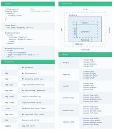 A complete cheatsheet for CSS(cascading style sheet)
