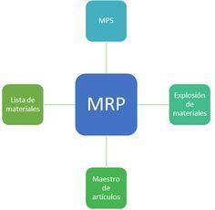 MRP - Planeacion de Requerimientos de Materiales