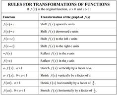 Algebra Activities Math Resources Maths Transformations Order Of Operations Student
