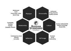Russian Standard Vodka - Brand Prism