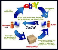 11 Best Ebay Legit Wholesale Product Suppliers List Images In 2020 Ebay Wholesale Selling On Ebay