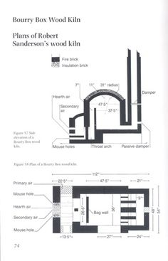 heat work: Beginning The Bourry Box Kiln