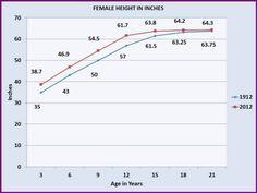 average-height-to-weight-chart