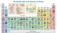 Awesome PDF of Periodic Table including picture icons of elements.
