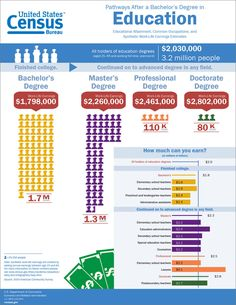 Education Education Degree Information - You might have a few questions about salary, how many workers are in the field, and what degrees are available?  The U.S. Census has some great information and an infographic about Education degrees!