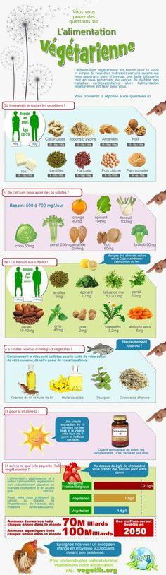 L'alimentation végétarienne