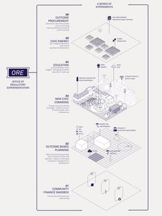 Remaking regulation — for a contingent, contextual and connected world. Architecture Concept Diagram, Architecture Panel, Architecture Graphics, Architecture Drawings, Architecture Portfolio Layout, Architecture Diagrams, Urbane Analyse, Planer Layout, Dark Matter