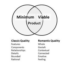 """The Tyranny of the Minimum Viable Product — Medium #mvp #startups """"Minimum Viable Product (MVP) is a product development methodology popular with start-ups to focus a product on the minimum viable feature that will appeal to a customer. Unfortunately, engineering and business culture often focus on minimum features and forgets the viability part."""""""
