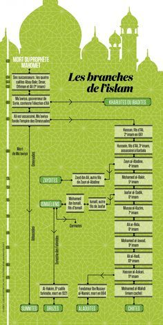 infographie : les branches de l'islam