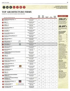 SB ARCHITECTS MAKES SOUTH FLORIDA BUSINESS JOURNAL'S LIST OF TOP ARCHITECTS FOR 2014 #SBArchitects