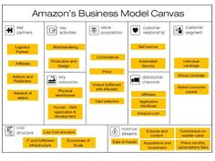 amazon business model canvas - Google zoeken