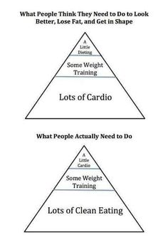 Clean Eating #fitness
