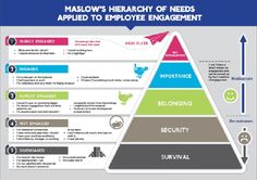 Maslow's Hierarchy of Needs & Workplace Engagement