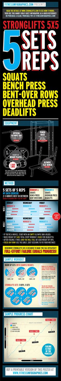 Stronglifts 5x5 Infographic...whenever I finish NROL4W I will do this.  Probably by November?
