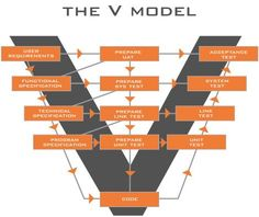 Know all about the V Model and simplify your software development process effectively Manual Testing, Software Testing, Computer Technology, Computer Science, Medical Technology, Energy Technology, Technology Gadgets, Program Management, Project Management