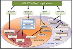 @Mopobesity solve your complication about ‪#‎obesity‬& ‪#‎overweight‬ so call at +91-09810824430