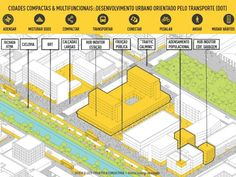 Infográfico do urbanista Carlos Leite ilustra os conceitos para um melhor desenvolvimento urbano Draw Diagram, Site Analysis, Concept Diagram, Urban Planning, Urban Design, Workplace, Floor Plans, Layout, Graphic Design