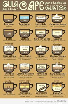 Guia de Cafe.