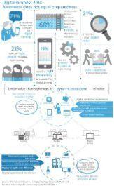 Digital Business Leadership #infographic