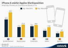 Apple ist wieder da