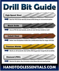Best Drill Bit Type for Wood, Metal, Glass, & Plastic Checkout our woodworker's guide to different drill bits and their uses. Our drill bit chart will help you avoid breaking or damaging your tools. Woodworking Hand Tools, Woodworking Projects Diy, Woodworking Shop, Woodworking Plans, Woodworking Furniture, Welding Projects, Diy Projects, Woodworking Chisels, Woodworking Supplies