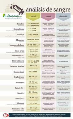 ¿Que indican los resultados de un análisis de sangre? #salud #infografia: