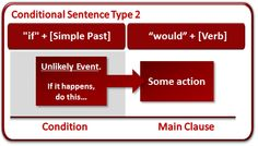 889 Best Grammar Images English Classroom English Lessons