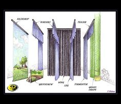 Sew What? Stage Layout, stage curtains, curtain types, pictures, theatrical curtains, draperies
