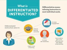 The Literacy Guy! : Differentiation in the Secondary Classroom Instructional Coaching, Instructional Strategies, Instructional Design, Teaching Strategies, Learning Resources, Teaching Ideas, Learning Styles, Group Activities, What Is Differentiated Instruction