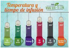 Temperatura y Tiempo de infusión para cada tipo de té e infusión.