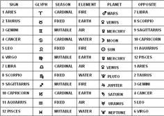 To learn Astrology and how to read a birth chart, one must know the glyphs/symbols.  Here are many of the  glyphs one needs to know.