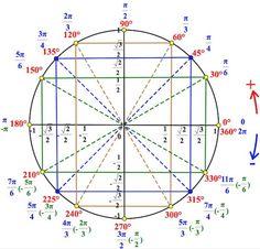 круг тригонометрический Geometry Formulas, Mathematics Geometry, Physics And Mathematics, Math Formulas, Japanese Math, Math Formula Chart, Instruções Origami, Math Quotes, Teacher Quotes