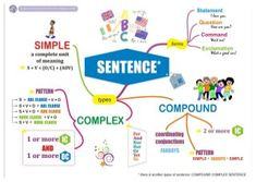 These are mind maps that I made to help my students in learning English Grammar. There are six mind maps, Articles, Clauses and Phrases, Sentence, Adjective Cl… Learning English For Kids, Teaching English Grammar, English Language Learners, English Vocabulary, Grammar Sentences, Complex Sentences, Best Mind Map, Mind Map Examples, English Grammar Exercises