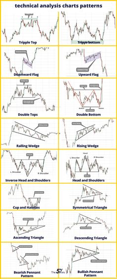 Technical Analysis Price Patterns make strange shapes and outlines in all markets. But the fact is that these patterns created by price action on mark Stock Market Chart, Stock Market Basics, Stock Charts, Trading Quotes, Intraday Trading, Analyse Technique, Stock Trading Strategies, Candlestick Chart, Stock Analysis