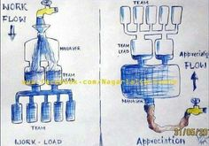 Work Load Vs Appreciation - Better Explained!!! SHARE if you AGREE Teamwork, Workplace, Flow, Appreciation, Comics, Easter Hampers, Cap, Random, Funny