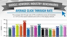 Google AdWords Benchmarks for YOUR Industry [DATA]