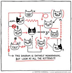 Cat Illustration by Gemma Correll and Cattery Guests - Aylesham Cattery I Love Cats, Cute Cats, Funny Cats, Crazy Cat Lady, Crazy Cats, Cat Comics, Cat Art Print, Cattery, Here Kitty Kitty