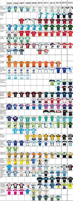 (2005-2015 Peloton fashions | Sicycleから)