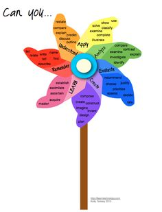 "#Blooms_Taxonomy ""Bloomin' Pinwheel"" with list of web 2.0 tools associated with each level"
