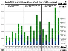 Long Term Costs of Grow Lights | Weedist