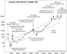 """""""What is it doing now? The market is right back in the rarified areas that it was when the Fed dampened speculation, but now the Fed is doing the opposite. Not only has the Fed not raised the discount rate to 6%, or even to 1%, but it is keeping the Fed funds rate at zero, and it is promising a 0% Fed-funds rate through 2015, three whole years. This 180-degree turn tells me that the Fed is in a panic."""""""