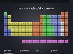 The periodic table of HTML elements by Josh Duck.