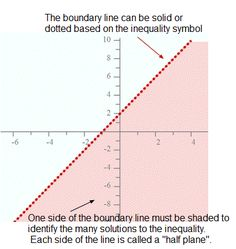 492 best homeschool happiness images on pinterest homeschool graphing linear inequalities example fandeluxe Choice Image