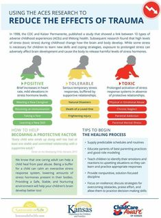 What are Adverse Childhood Experiences (ACEs)? In this infographic and FAQ, learn about ACEs and toxic stress, and how to prevent or reduce lasting harm. Coping Skills, Social Skills, Child Care Aware, Adverse Childhood Experiences, Trauma Therapy, Kids Mental Health, Social Emotional Learning, School Psychology, Therapy Activities