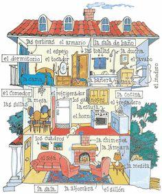 Partes de la casa. #vocabularioele #recursosele