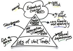 The 65 best Technology Mind Maps images on Pinterest