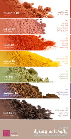 [ Info: The Art of Dyeing Naturally - Picking your Palette ] A rough guide for colors derived from different herbs and spices. [ Info: The Art of Dyeing Naturally - Picking your Palette ] A rough guide for colors derived from different herbs and spices. Fabric Dyeing Techniques, Tie Dye Techniques, Tie Dye Tutorial, Natural Dye Fabric, Natural Dyeing, Diy Ombre, How To Dye Fabric, Dyeing Fabric, Nature Crafts