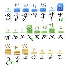Fordeling av «q»-, «x»- og «z»-varianter blant løkkeskriften til hundre studenter. Grønn «N» markerer varianten som vanligvis læres bort i den norske skolen, og lilla «E» markerer en eldre norm.